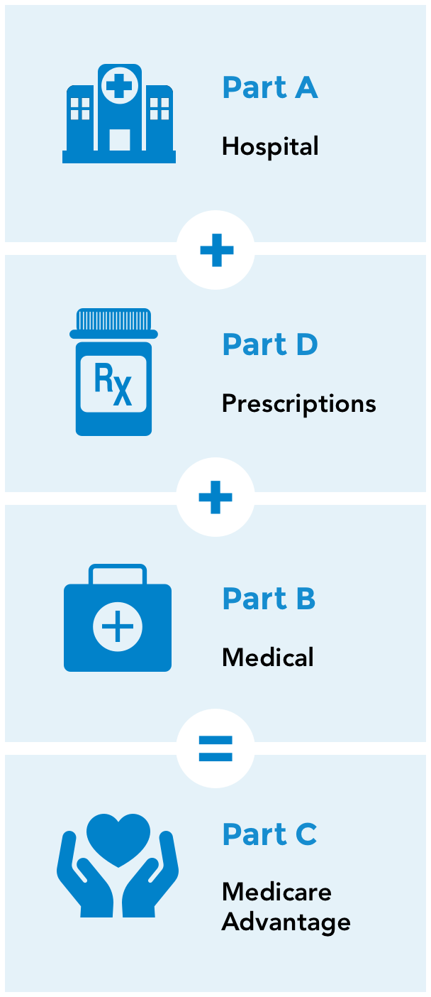 Part A Hospital + Part B Medical + Part D Prescriptions = Part C Medicare Advantage